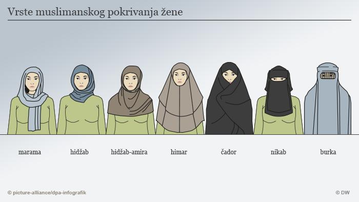 Infografik Kopftücher Islam - Überblick Serbisch