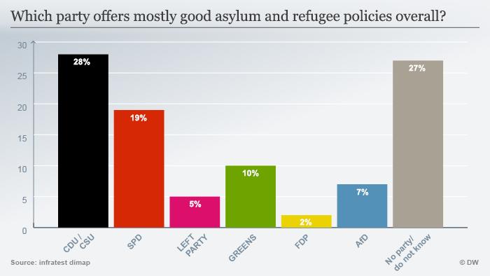 Infografik Deutschlandtrend 01.September 2016 Asyl- und Flüchtlingspolitik ENG