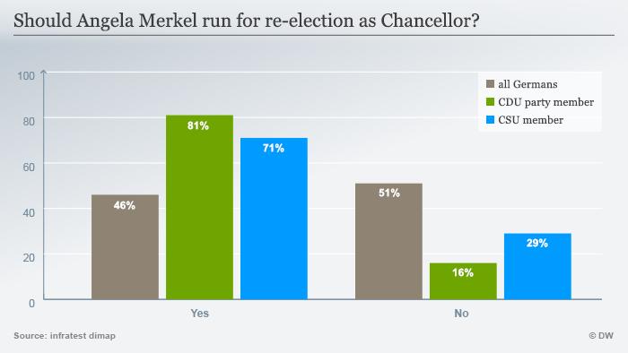 Infografik Deutschlandtrend 01.September 2016 Kanzlerkandidatin Merkel? ENG