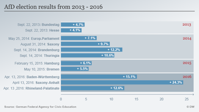 Infographic AfD election results 2013-2016