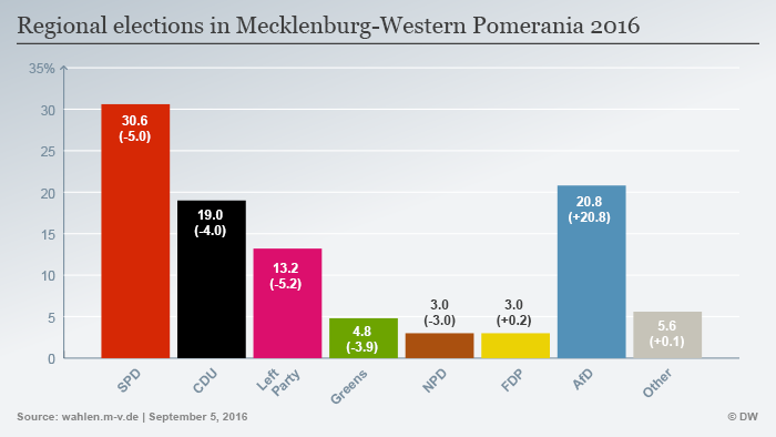 Infografik Landtagswahl Mecklenburg-Vorpommern Englisch
