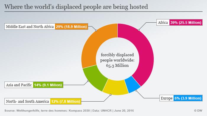 Infografik Verteilung Geflüchteter weltweit nach Regionen Englisch