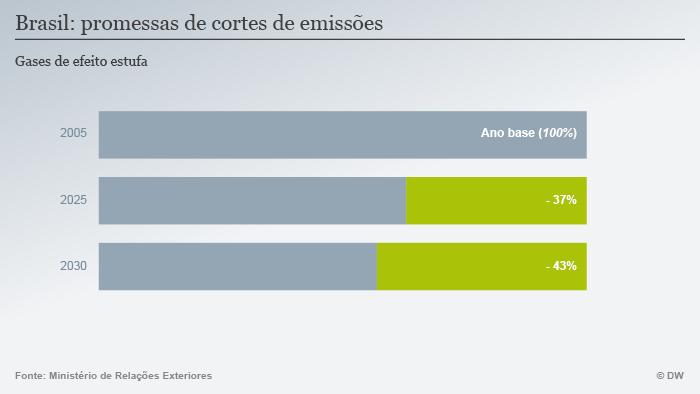Infográfico: Brasil - promessas de corte de emissões