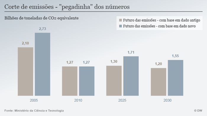 Infografik CO2 Emissionen Brasilien 2 Portugiesisch