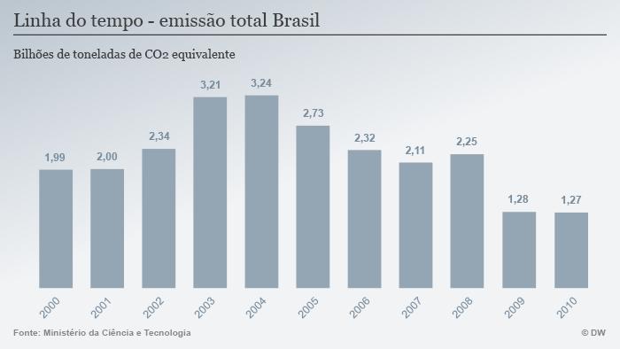 Infografik CO2 Emissionen Brasilien 3 Portugiesisch