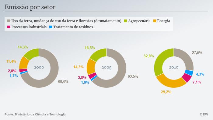 Infografik CO2 Emissionen Brasilien 4 Portugiesisch