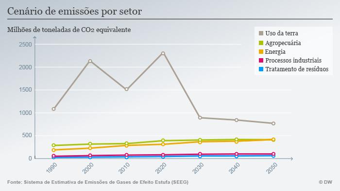 Infografik CO2 Emissionen Brasilien 5 Portugiesisch