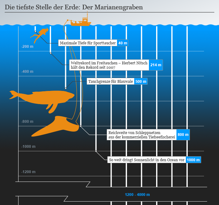 Infografik The deepest place on earth: Mariana Trench 1v4 Deutsch