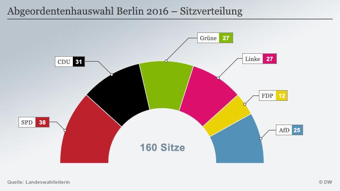 Infografik Abgeordnetenhauswahl Berlin 2016 - Sitzverteilung Deutsch
