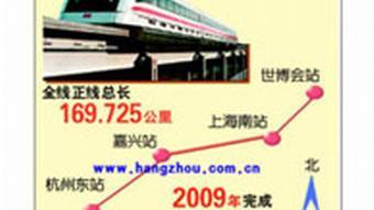 So wird die Transrapid-Strecke zwischen Shanghai und Hangzhou laufen: oben rechts: Expo-Gelände in Pudong, Shanghai; unten links: Endstation Hangzhou Ost. Am 26.01.2007 berichtete Xinhua News Agency, dass diese 169,7 km lange Strecke bereits durch die chinesische Regierung genehmigt wurde und im Jahr 2009 erstellt werden soll. Am 07.03. berichtete die Süddeutsche Zeitung, dass die Zwangsräumungen in Shanghai schon begonnen seien. Es ginge aber zunächst um die Verlängerung um 37 km in Shanghai, d.h. von 2. Station von rechts abgebogen nach Nordwesten, die dann beim alten Shanghaier Hongqiao-Flughafen in den neuen Verkehrsknotenpunkt münden soll.