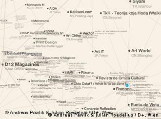 لقطة من رسم توضيحي يبين المجلات الثقافية التي شاركت في شروع مجلة دوكومنتا على شكل شبكة واسعة.