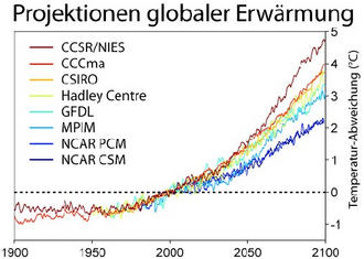 Global warming projections