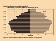 Демографическая пирамида Европы, данные ООН за за 2000 год