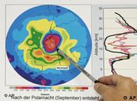 Reducción de la capa de ozono.