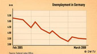 01.04.2008 DW-TV Made in Germany Arbeitslose eng