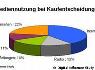 Grafik zur Mediennutzung bei Kaufentscheidungen (Diagramm: DW)