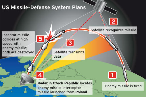 Cartoon graphic of missile system