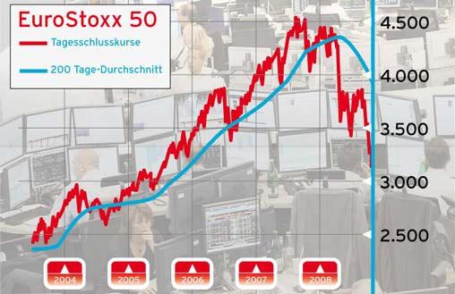 Μείωση μέχρι και 35% των τιμών στο EuroStoxx 50