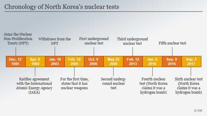 Infografik Chronologie von Nordkoreas Atomtests