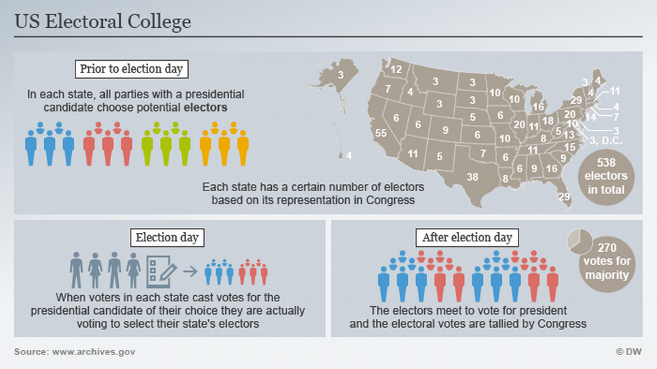 an argument in favor of abolishing the electoral college in the united states The electoral college has always ensured the united states to have two specific parties this is a very important reason to keep the system going if the us government decided to abolish this then they will most likely experience an emergence of several smaller parties.