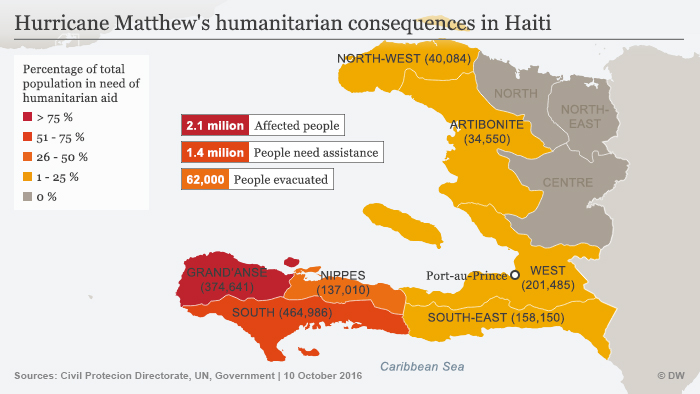 Hurricane Matthew's humanitarian consequences infographic