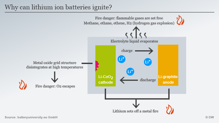 How can a battery catch fire? | Science| In-depth reporting on
