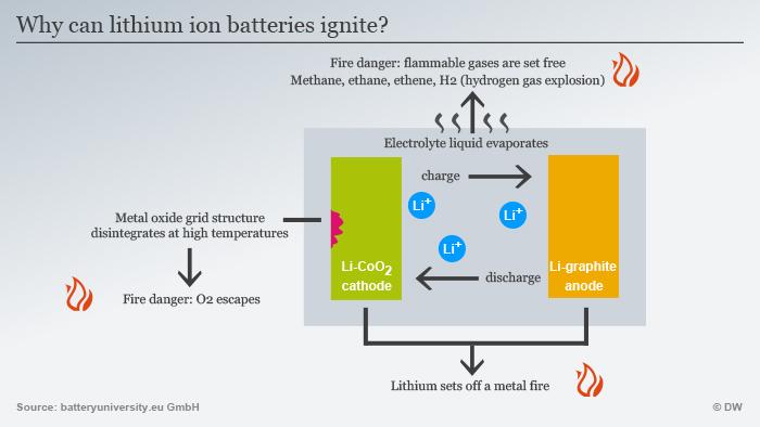 Infografik Warum können sich Lithium-Ionen-Akkus entzünden? Englisch
