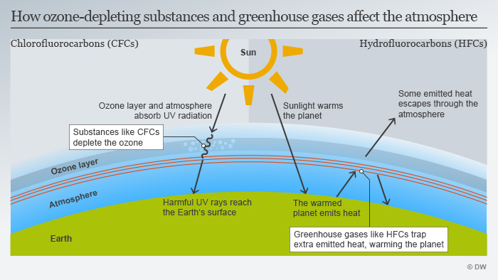 Infografik How ozone-deplenting substances and greenhouse gases affect the atmosphere