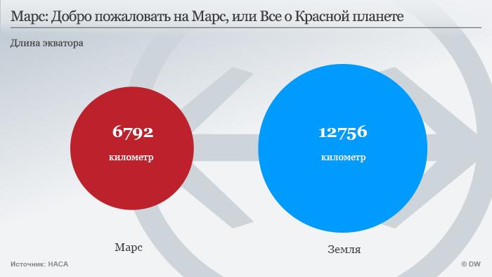 Infografik Mars russisch