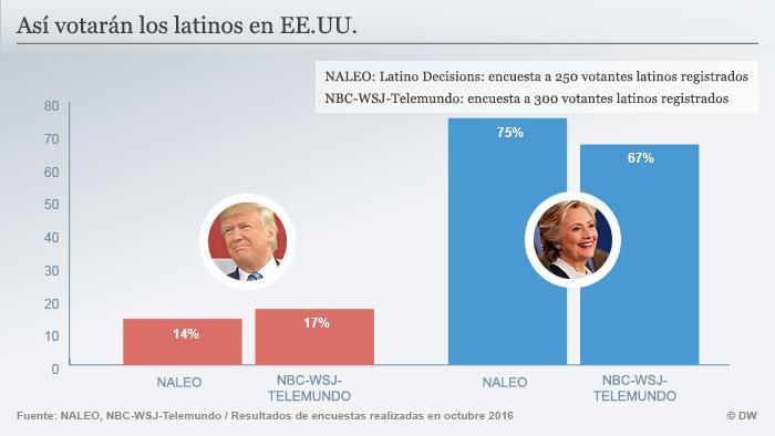 Infografik US Wahl Latinos Clinton Trump, spanisch