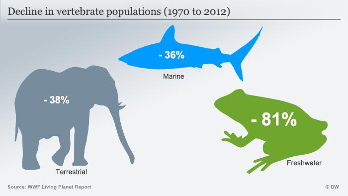 Infografik Decline in vertebrate populations, englisch