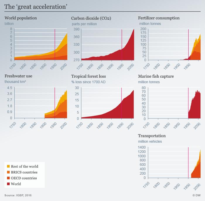 Infografik The great acceleration Englisch