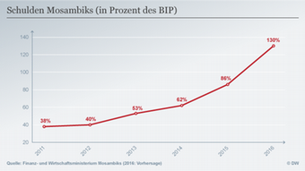 Infografik Schulden Mosambiks deutsch