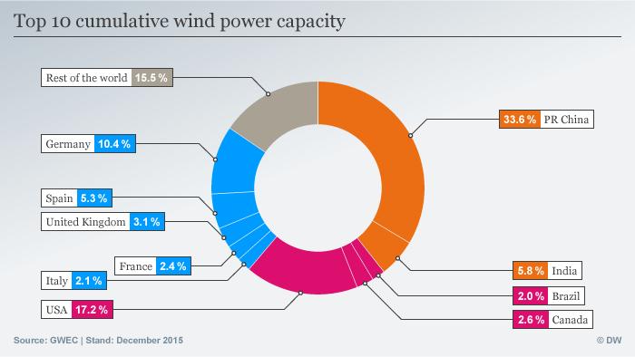Infografik Top 10 cumulative wind power capacity Englisch