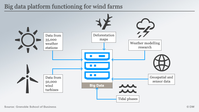 Infographic Big data platform functioning for wind farms Englisch
