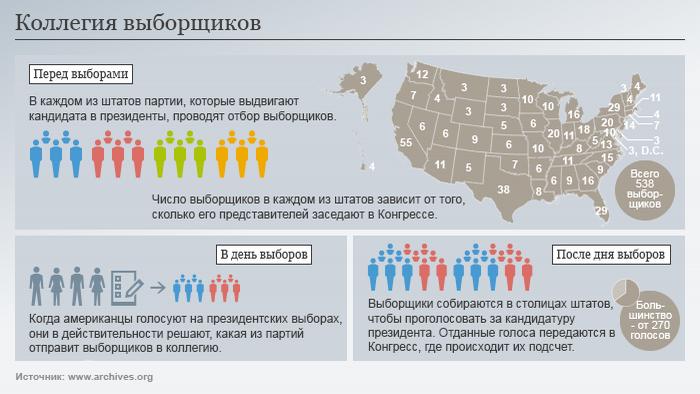 Das Wahlsystem in den USA russisch RUS