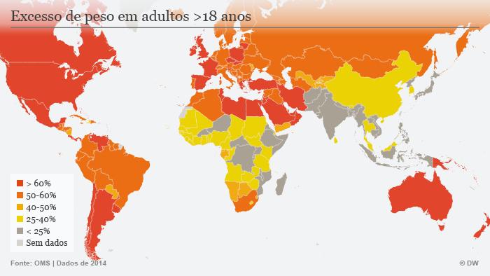 Infografik Übergewicht Portugiesisch