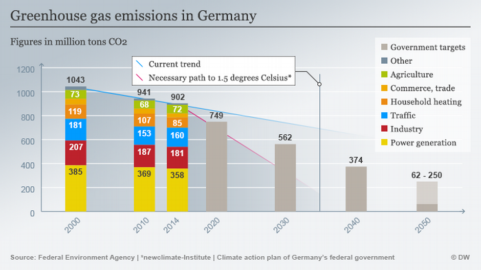 3bcefc49e4 Winners and losers in the race to meet the Paris climate goals ...