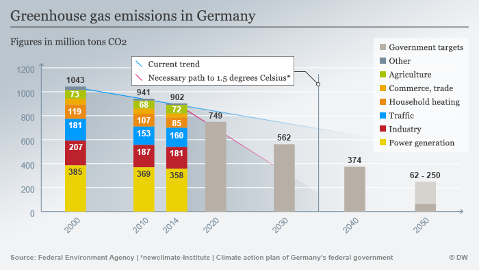 Infographic: Greenhouse gas emissions in Germany