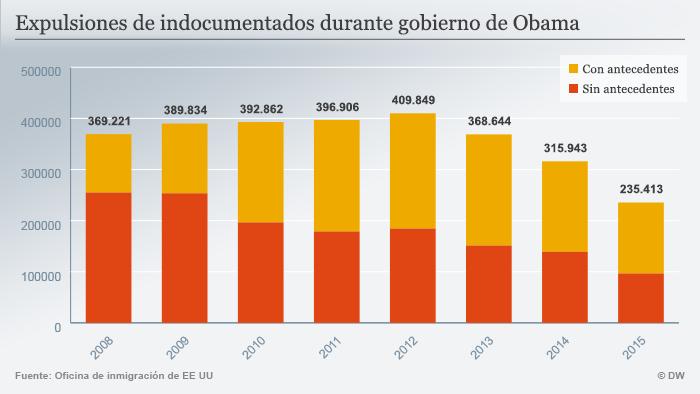 Infografik Expulsiones de indocumentados durante gobierno de Obama Spanisch