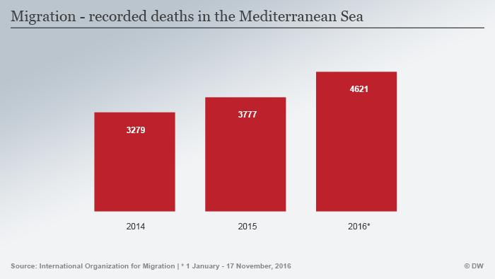 Infografik verstorbene Migranten Mittelmeer 2014-2016 Englisch