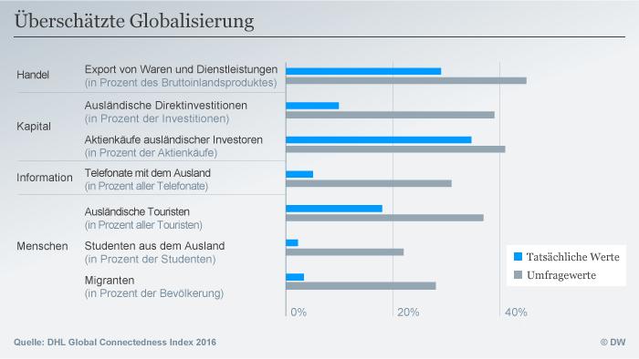 Infografik Überschätzte Globalisierung