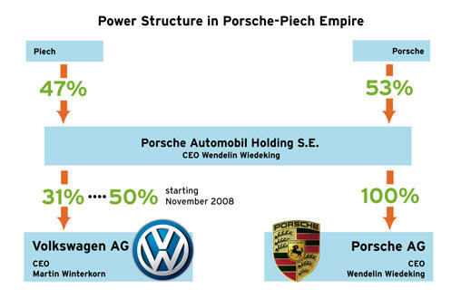 graphic chart showing ownership structure of Porsche holding in both Volkswagen AG and Porsche AG