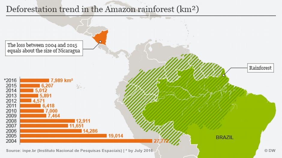Amazon deforestation ticks tragically up | Environment ... Deforestation Graph 2017