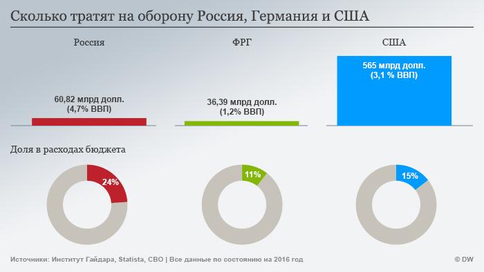 Инфографика: сколько тратят на оборону Россия, ФРГ и США