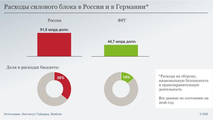 Infografik Verteidigungsausgaben Russland, Deutschland RUS