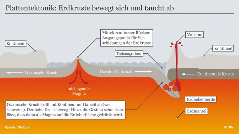 Plattentektonik - Wenn ein Erdbeben keine Überraschung ist | Wissen ...