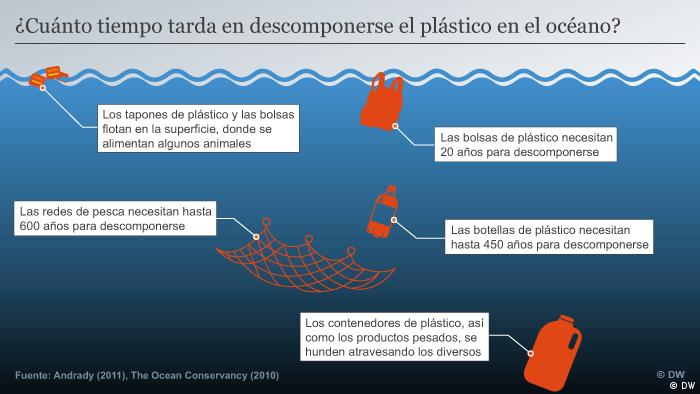 Algunos productos de plástico son muy ligeros y flotan en la superficie marina. Pero la mayoría de los residuos plásticos tienen una densidad mayor que el agua del mar y se hunden al fondo. La vida útil de los productos son estimaciones, ya que no hay datos empíricos disponibles.