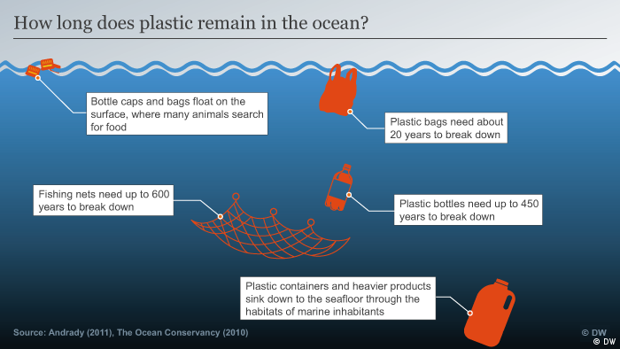 Infographic on ho long plastic stays in the ocean