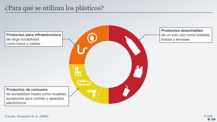 Uso del plástico